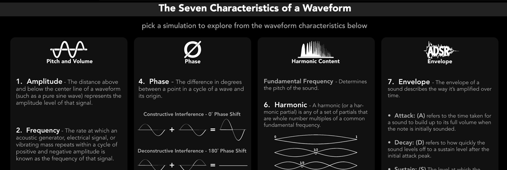 Grounded Audio | Waveform Characteristics